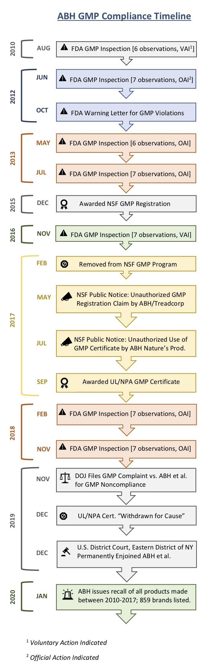 ABH GMP Compliance Timeline