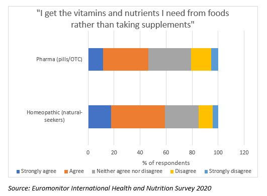 Euromonitor International Health and Nutrition Survey 2020.JPG