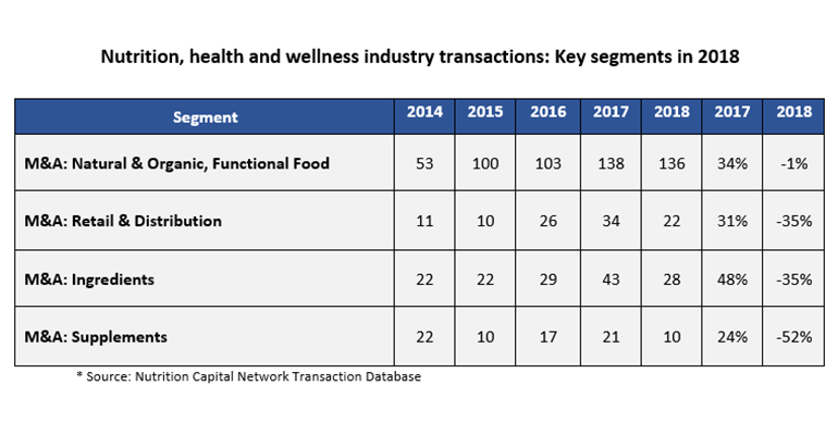 Nutrition, health and wellness industry transactions2.png