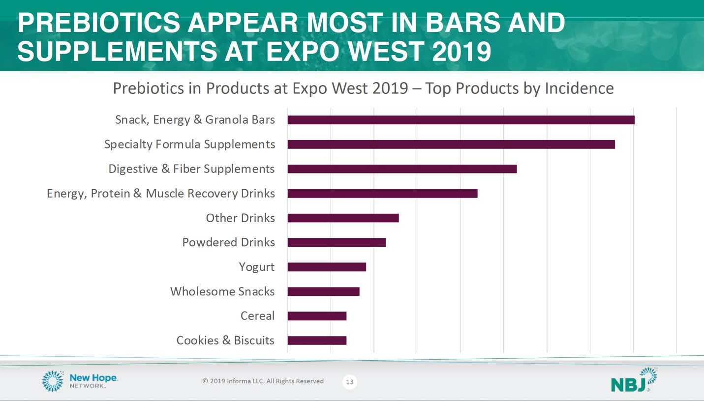 Prebiotics appear most in bars and supplements at Expo West 2019.jpg