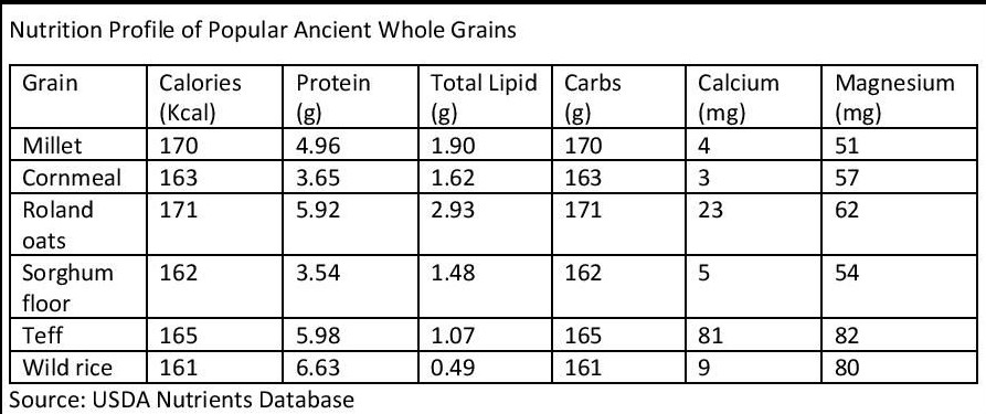 Are Ancient Grains Nutritionally Better