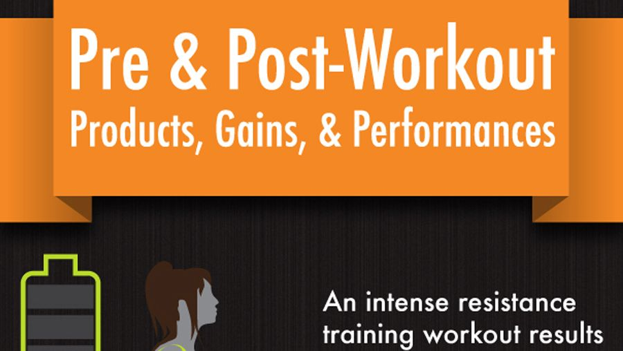 Infographic: Pre & Post-Workout, Products, Gains and Performances