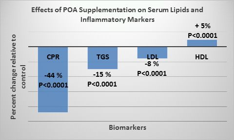 Change in serum lipids and inflammatory markers relative to control following Purified POA