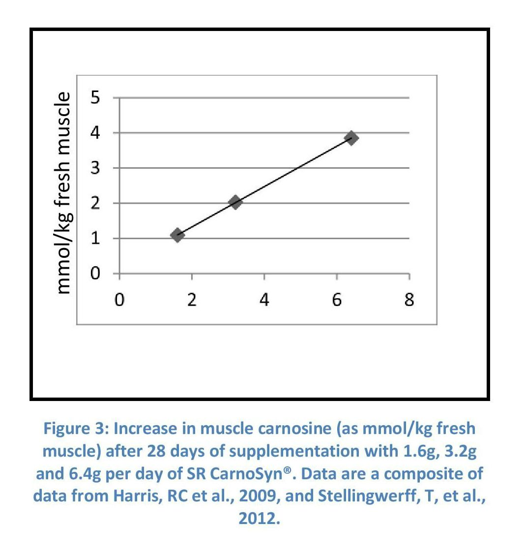 Muscle Carnosine Elevation and its Impact on Exercise