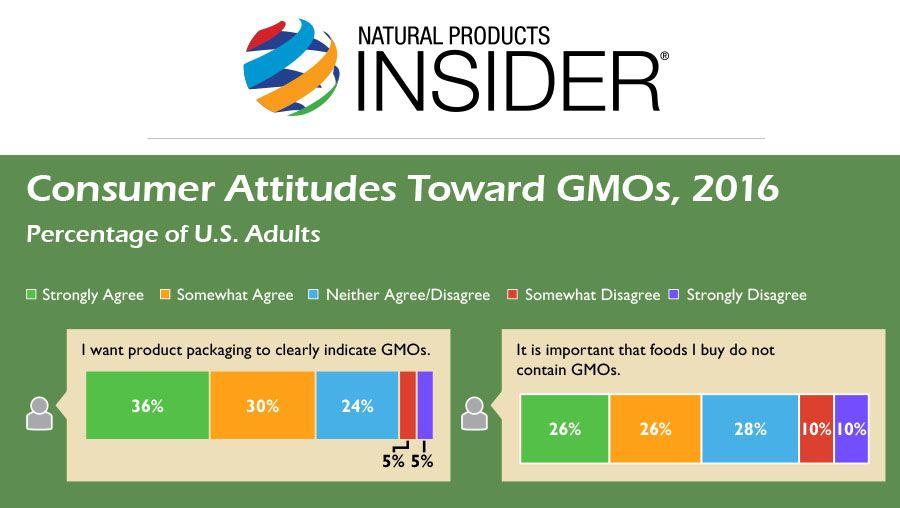 Infographic: Consumer Attitudes Toward GMOs