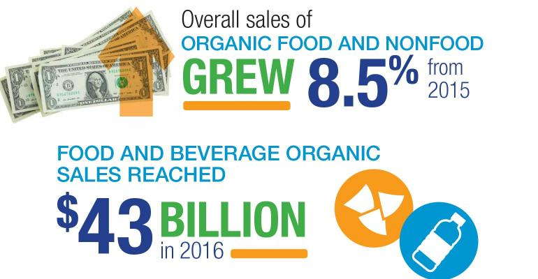 Organic Sector Infographic