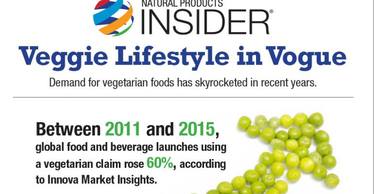 Infographic: Vegan Lifestyle in Vogue