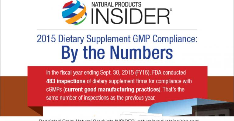 2015 Dietary Supplement GMP Compliance: By the Numbers