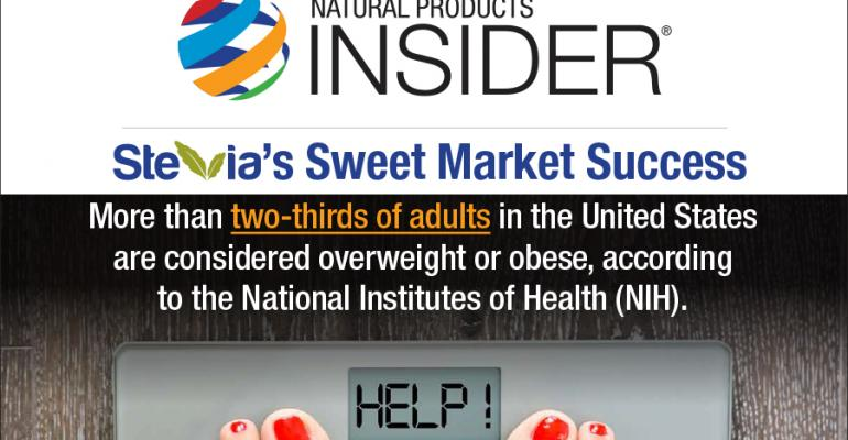 Infographic: Stevia's Sweet Success