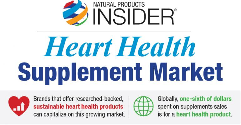 Infographic: Heart Health Supplement Market