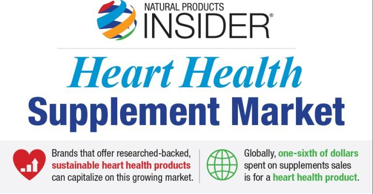 Infographic: Heart Health Supplement Market