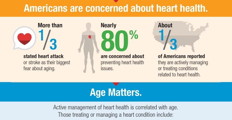 Heart Health Trends