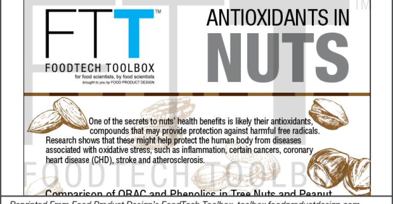 Nut Antioxidants