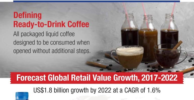 Defining RTD Coffee