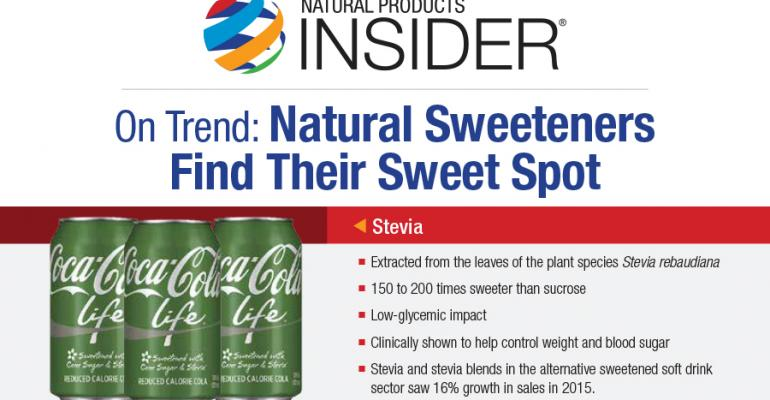 Natural Sweeteners Find Their Sweet Spot