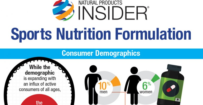Infographic: Sports Nutrition Formulation