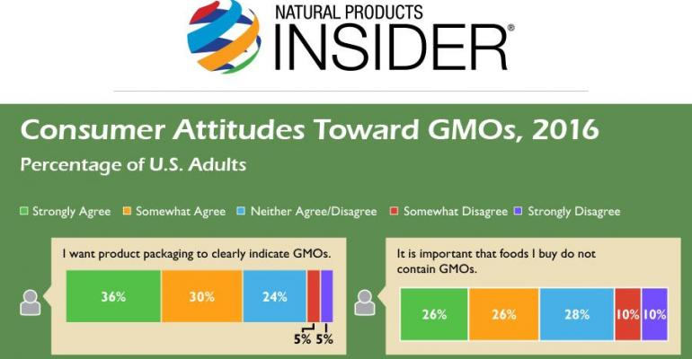 Consumer Attitudes Toward GMOs, 2016