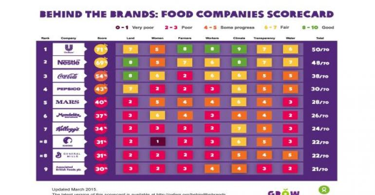 Ranking the Big 10 Food, Beverage Companies on Sustainability