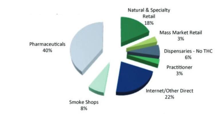 U.S. hemp-based CBD product sales chart