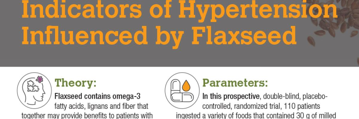 Infographic: Indicators of Hypertension Influenced by Flaxseed