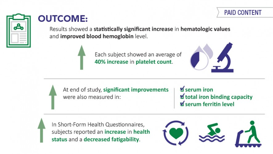 Infographic: BioPerine® BioIron™ Supports Iron Deficiency Anemia