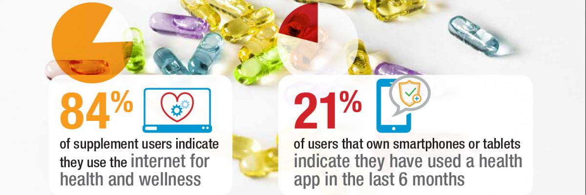 Ad spend in the dietary supplement category – infographic