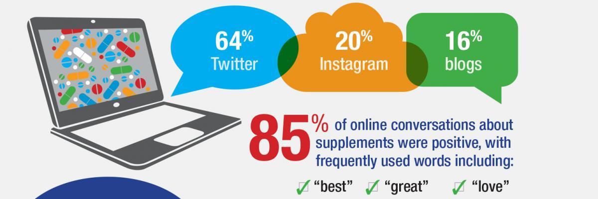 Social media marketing – infographic