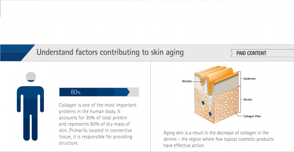 Healthy Aging with Bioactive Collagen Peptides®. Not All Are the Same. - Infographic