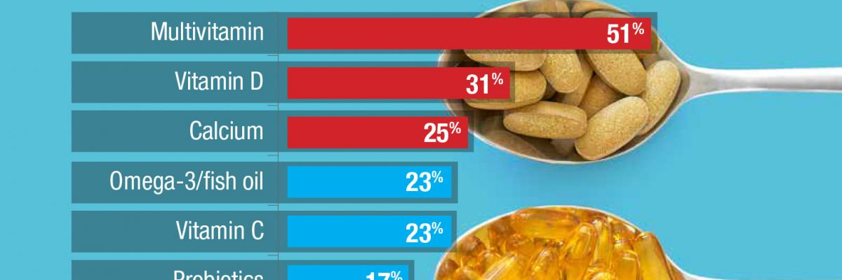 Increasing supplement usage among Americans – infographic